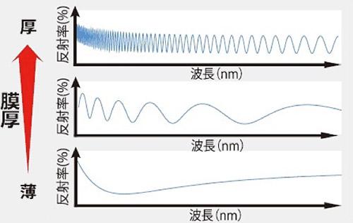分光波長に対して波数