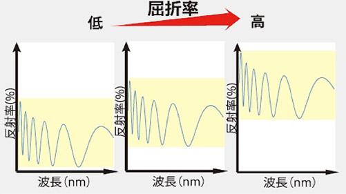 屈折率と反射率のグラフ
