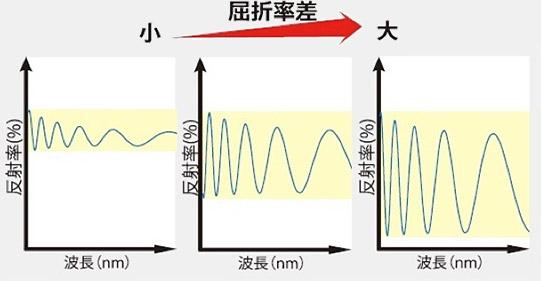 屈折率と反射のグラフ